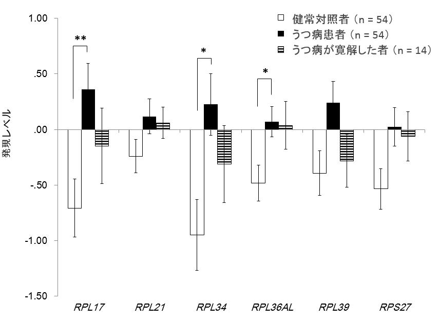 既存マイクロアレイデータでのリボソーム遺伝子発現レベルの3群間比較。