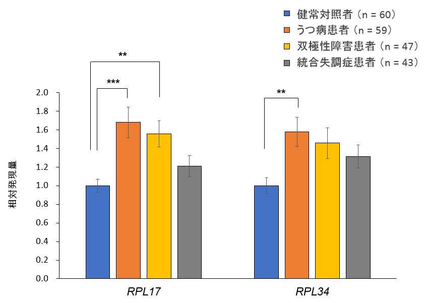 定量PCRで測定したリボソーム遺伝子発現レベルの4群間比較。