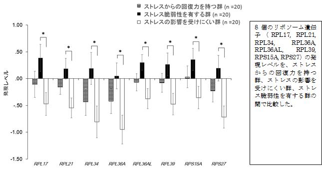 マイクロアレイで測定したリボソーム遺伝子発現レベルの3群間比較